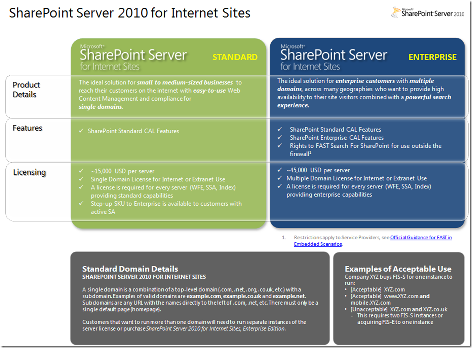 sharepoint server 2013 license price